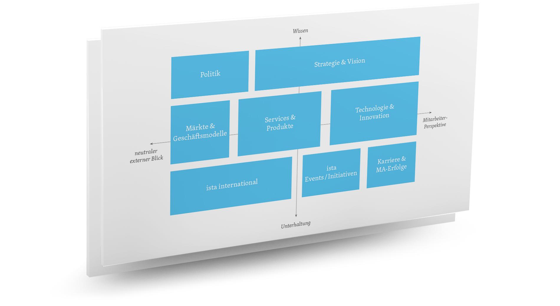 Zielgruppen und ihre Interessensschwerpunkte  definieren die Struktur