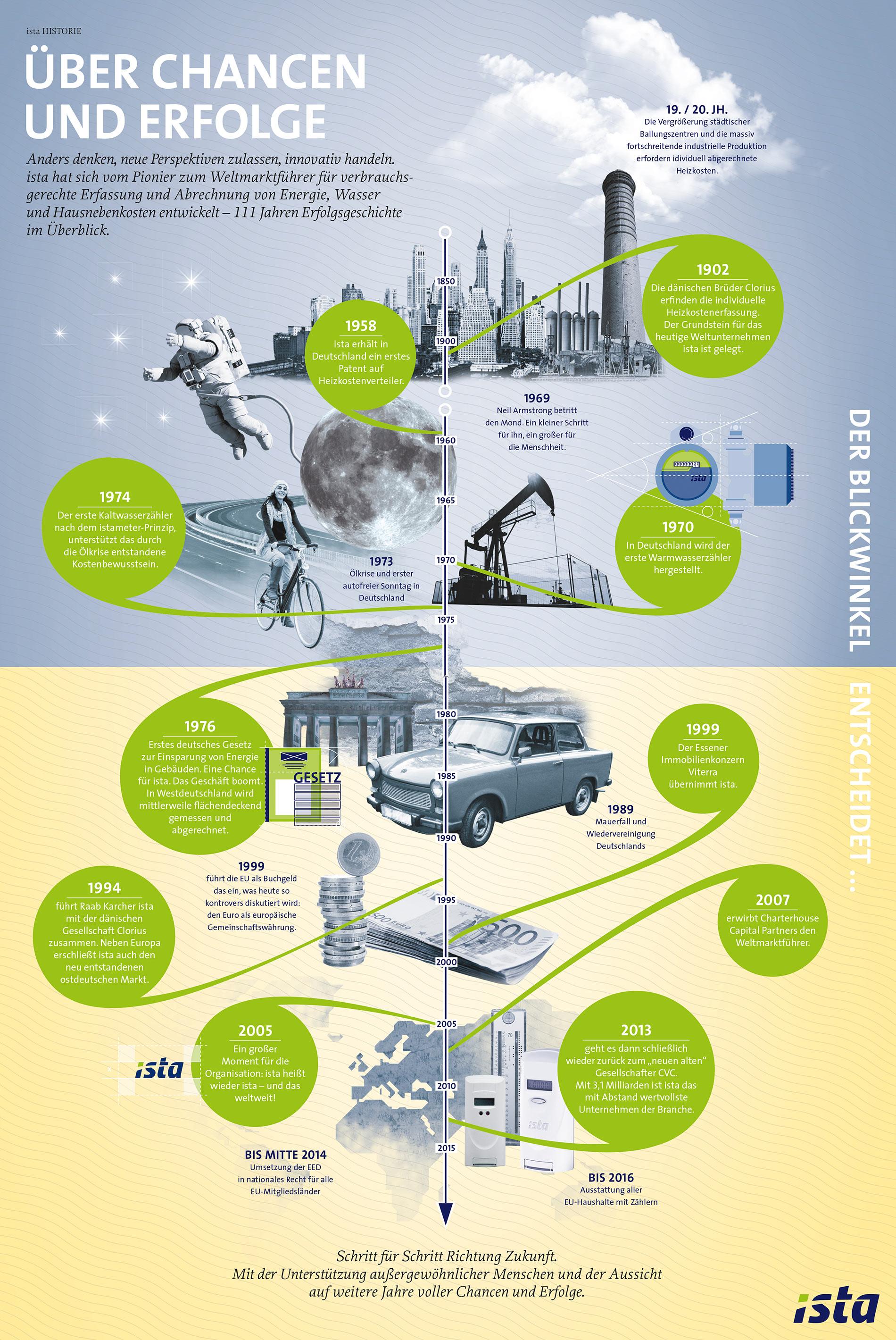 170703_Infografik_ista